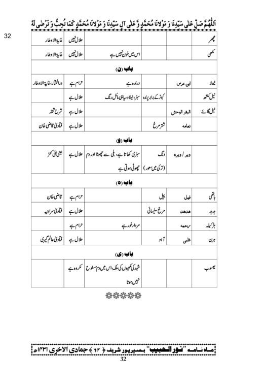 Halal-o-Haram Janwar-17.jpg