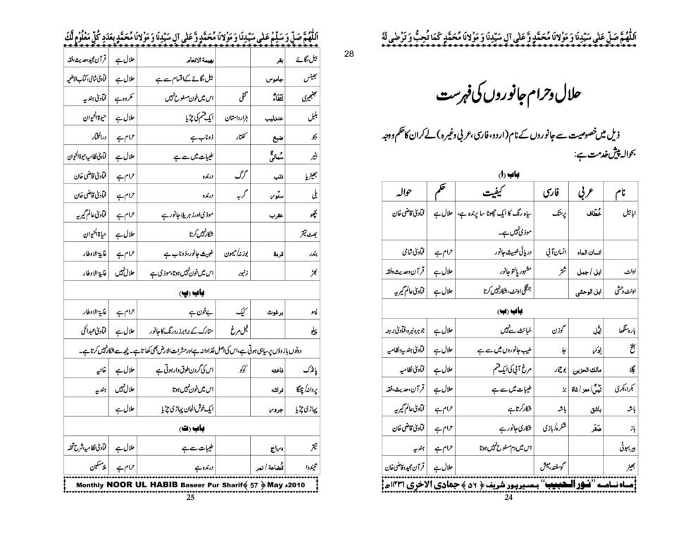 Halal-o-Haram Janwar-13.jpg